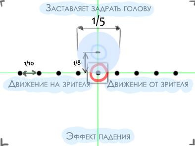 Правила составления композиции